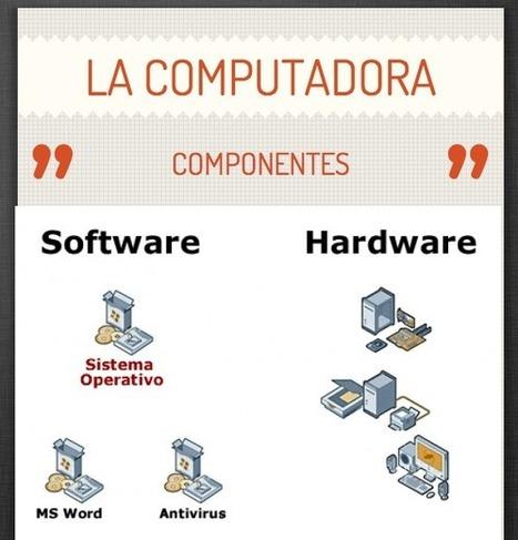 La Computadora | Nativos digitales: los jóvenes y la socialización tecnológica | Scoop.it