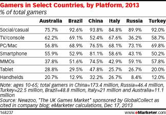 Just Over Half of Gamers in Brazil Play on Smartphones | Games People Play | Scoop.it
