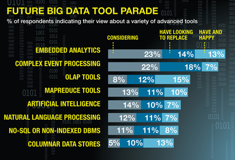 More robust analytical tools needed -- GCN | Text Analytics and OSINT | Scoop.it