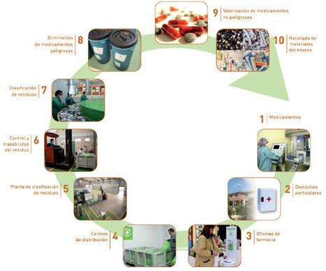 Recicla medicamentos y ayuda al Medio Ambiente | ecointeligencia - ponte al día en diseño sostenible! | Infraestructura Sostenible | Scoop.it