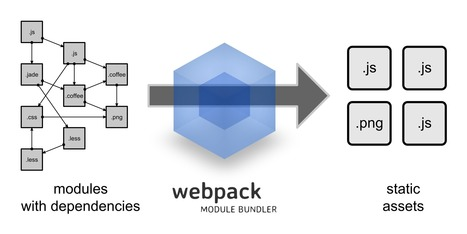 webpack module bundler | Web mobile - UI Design - Html5-CSS3 | Scoop.it