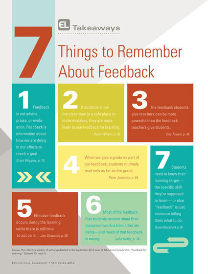 Educational Leadership:Feedback for Learning - Infographic | TEFL & Ed Tech | Scoop.it