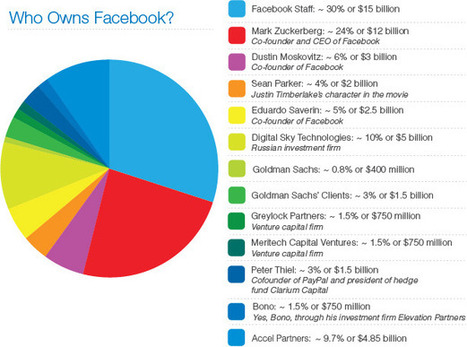 The Real Facebook IPO Winners? Sean Parker And Bono - Forbes | Everything Facebook | Scoop.it