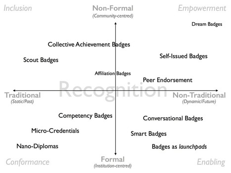 #OpenBadges: formal vs. informal recognition — #BeyondCredentials part 2 | Educación a Distancia y TIC | Scoop.it