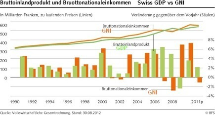 History of SNB monetary policy assessments vs. GDP/GNI -SNBCHF.COM | Swiss National Bank | Scoop.it