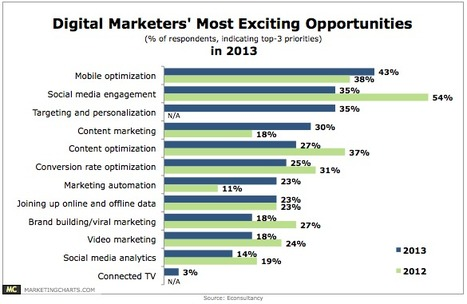 Most Exciting Digital Marketing Opportunities In 2013 [CHART] - Automotive Digital Marketing Professional Community | WeSellDigitally.com Weekly Digest | Automotive Video Marketing | Scoop.it