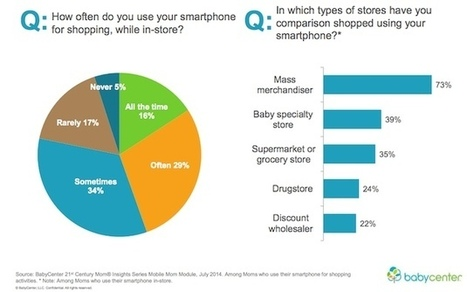 How Moms Use Smartphones to Shop | MarketingHits | Scoop.it