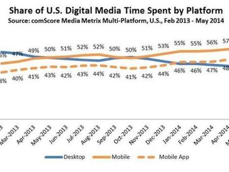 Mobile app usage hits 51% of all time spent on digital media - CNET | marketing,media,cinema,innovation | Scoop.it