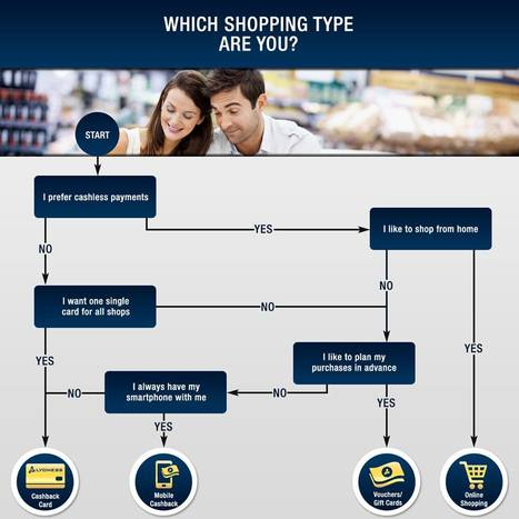 Four Types of Shopping With our Lyoness   global shopping community   Scoop.it