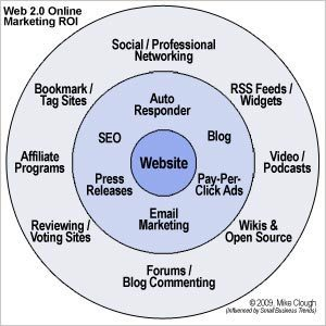 Web 2.0 Email Marketing & Autoresponders | America's Best Business Practices | WordPress for Business Users | Scoop.it