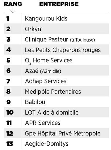 Meilleurs employeurs de France 2016 : les champions dans le médico-social | Clinique Pasteur vue par le Web | Scoop.it