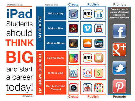 Create, Publish, Promote: An iPad Workflow For Learning | learning by using iPads | Scoop.it