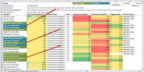 How To Build a Keyword Matrix [and Why You Need One] | E- Marketing | Scoop.it
