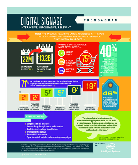 Trendagram - Digital Signage: Interactive, Informative, Relevant | Special-Reports-Guides | Big Data & Digital Marketing | Scoop.it