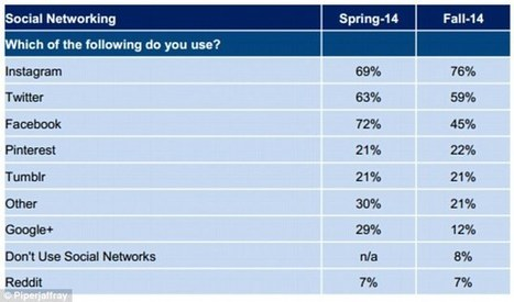 Teens have abandoned Facebook in favour of Instagram and Twitter, researchers find | Educational Technology | Scoop.it