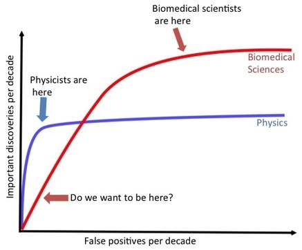 The ROC curves of science | Simply Statistics | Bioinformatics Training | Scoop.it