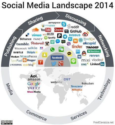 Panorama des médias sociaux 2014 - MediasSociaux.fr | Digital Marketing B2C | Scoop.it