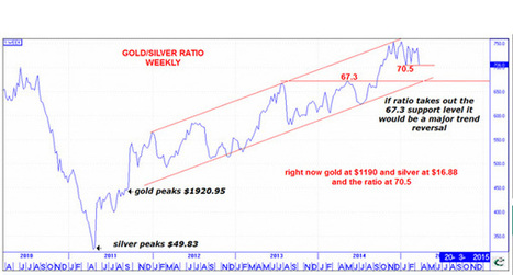 CHART: Gold-silver ratio nearing trend reversal | MINING.com | Gold and What Moves it. | Scoop.it