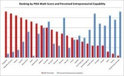 Test Scores vs. Entrepreneurship: PISA, TIMSS, and Confidence | The Global Achievement Gap: What Parents Need to Know | Scoop.it