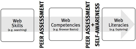 Web Literacies White Paper, by MozillaWki | The Information Professional | Scoop.it