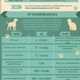 Do My Pets Really Need Vaccinations? [INFOGRAPHIC] | NYC's Animals | Scoop.it