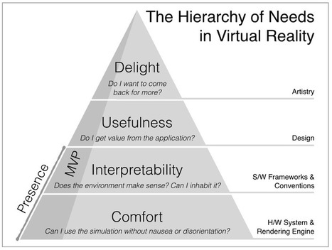 The hierarchy of needs in virtual reality development — Medium | Transliteracy: Physical, Augmented, & Virtual Worlds | Scoop.it