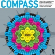Social Compass | Visual.ly | Social1 | Scoop.it