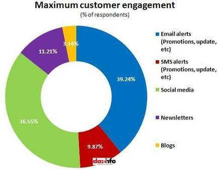 Email Marketing Brings On Maximum Customer Engagement !! [Report] | The consumer and the communications: the importance of emotional responses | Scoop.it