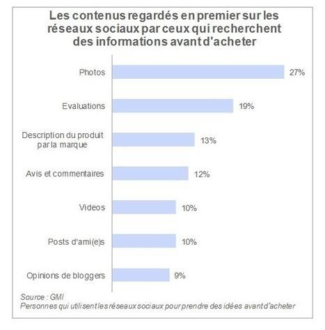 Le social commerce progresse timidement | Netwave E-duction | Le commerce à l'heure des médias sociaux | Scoop.it
