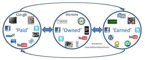 How to integrate paid,owned & earned media on Facebook-A 6 Step process | Social Media Strategist | Scoop.it