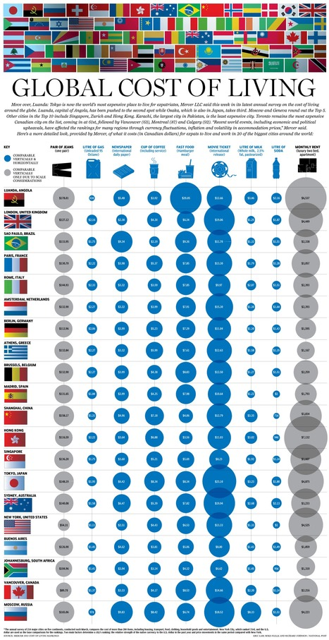 Global Cost of Living [INFOGRAPHIC] | Wiki_Universe | Scoop.it