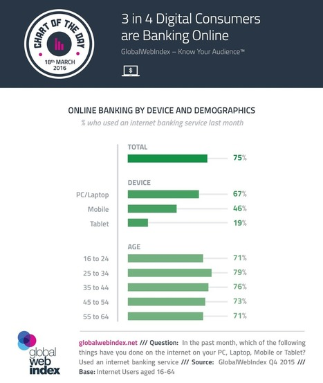 3 in 4 Digital Consumers are Banking Online | Consumer Behavior in Digital Environments | Scoop.it
