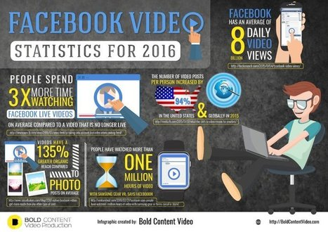Top 5 Facebook Video Statistics for 2016 [Infographic] | Formation multimedia | Scoop.it