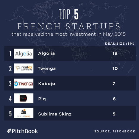 5 VC backed French startups to watch in 2015 | start up | Scoop.it