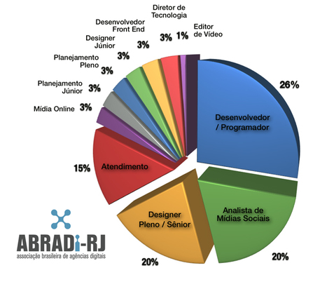 Cresce procura por analistas de mídias sociais e programadores no RJ | Mídias Digitais | Scoop.it