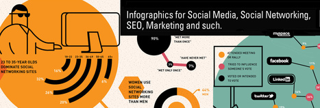 Making Content Marketing Work in a Social/Mobile World [Infographic] | Social Marketing Revolution | Scoop.it