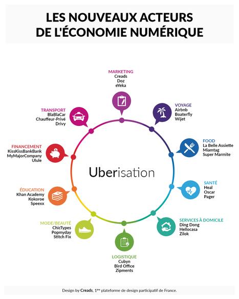 Les 11 secrets de l'uberisation révélés. | Web, Réseaux sociaux, Communication digitale | Scoop.it