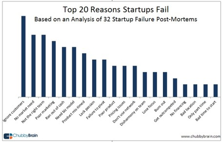 Why Startups Fail: An Analysis of Post-Mortems | E-MOOC | Scoop.it