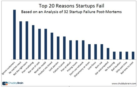 Why Startups Fail: An Analysis of Post-Mortems | Social media armando | Scoop.it