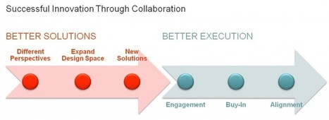 Collaborate to Innovate: A Powerful but Challenging Proposition ... | CoCreation & Social Product Development | Scoop.it