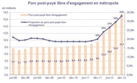 Avec 4,5 millions de clients supplémentaires, le marché mobile français a connu, en 2012, une croissance exceptionnelle | Smartphone and tablet learning | Scoop.it
