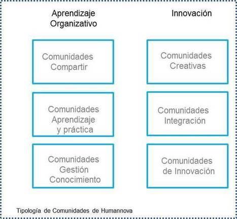 ¿Cómo crear una organización 2.0.? ¿Para qué sirven las comunidades?   Redes sociales en educación 3.0   Scoop.it