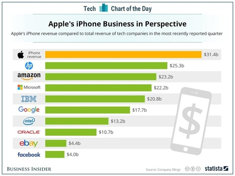 Apple's iPhone revenue is bigger than any other tech company's total revenue | cross pond high tech | Scoop.it
