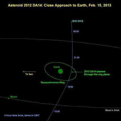 Space News: Record setting asteroid flyby | fitness, health,news&music | Scoop.it