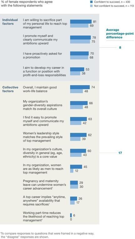 Moving mind-sets on gender diversity: McKinsey Global Survey results   McKinsey & Company   Diversity Management   Scoop.it