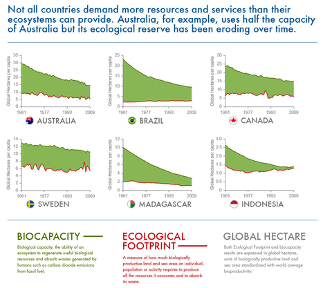 Earth Overshoot Day | Planete | Scoop.it