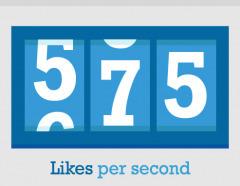 Anecdotes et statistiques sur les réseaux sociaux en 2012 | Rétrospective 2012 & Perspective 2013 | Scoop.it