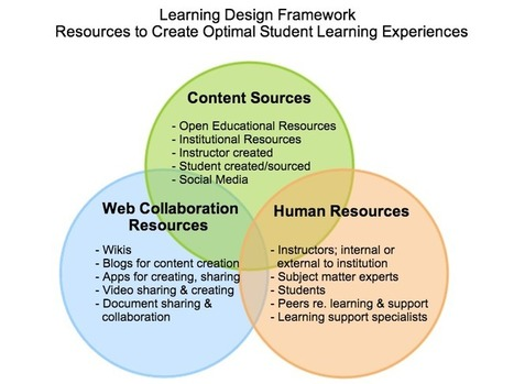 How to Create Optimal Learning Experiences with a Learning Design Framework | Educación a Distancia y TIC | Scoop.it