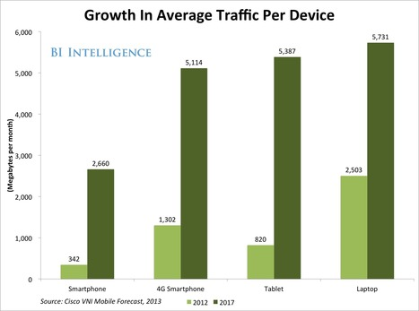 How Mobile Marketing Is Being Shaped By The Explosive Growth In Big Data | Vuemix App | Scoop.it