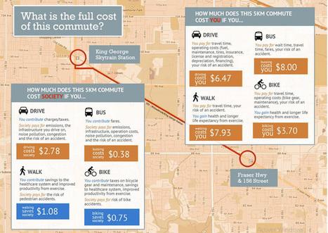 Veille action pour de saines habitudes de vie - Un calculateur pour comparer les coûts réels des déplacements urbains | Revue de web de Mon Cher Vélo | Scoop.it